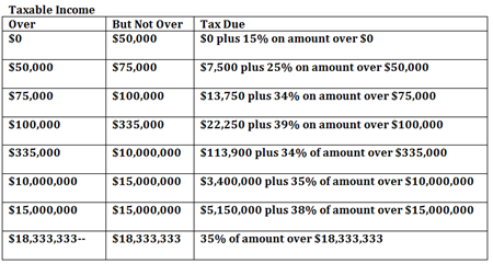 2014 End Of Year Tax Tips For Small Business